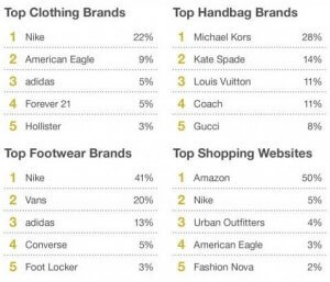 Top Selling brands and top shopping platforms for Generation Z - increase sales on amazon using this information