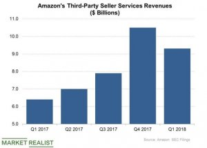 amazon retail coming a larger and larger part o f online sales