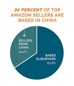 Most of the the amazon retail suppliers are from China